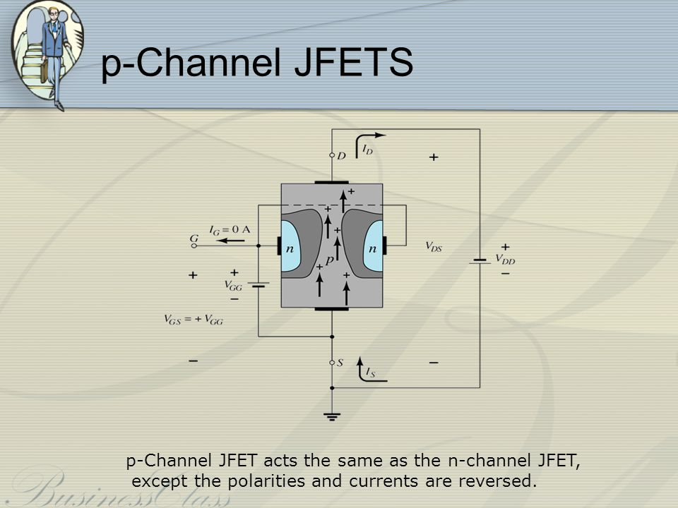 P-Channel JFET Characteristics As V GS increases more positively: the depletion zone increases I D decreases (I D < I DSS ) eventually I D = 0A Also note that at high levels of V DS the JFET reaches a breakdown situation.