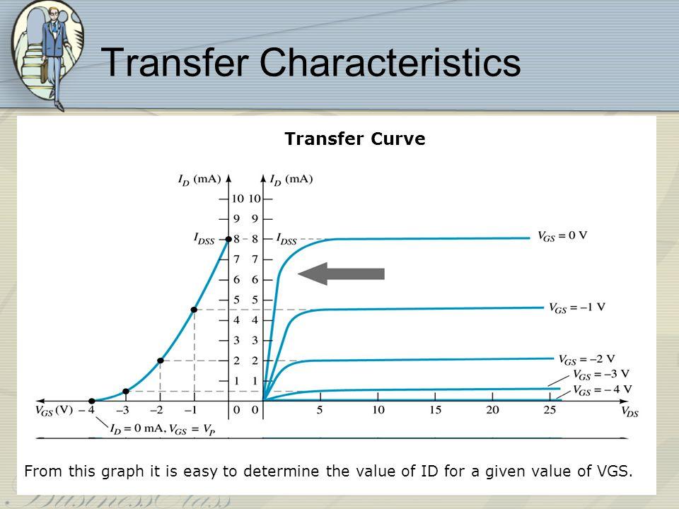 Plotting the Transfer Curve Shockleys Equation Methods.