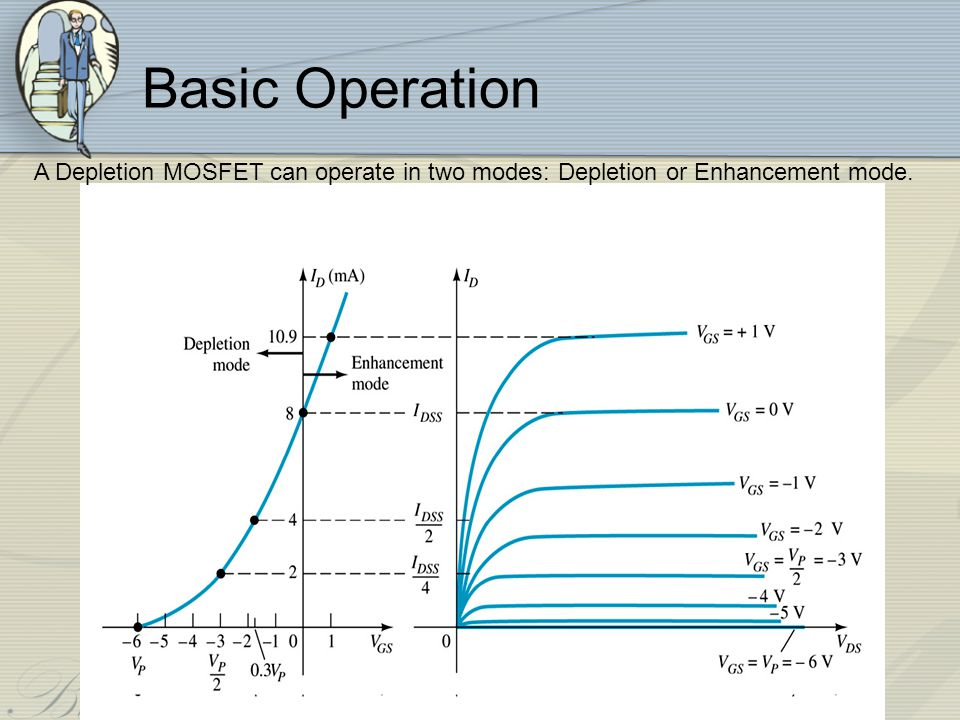 Depletion-type MOSFET in Depletion Mode Depletion mode The characteristics are similar to the JFET.