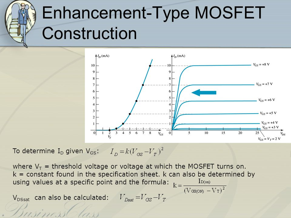 p-Channel Enhancement-Type MOSFETs The p-channel Enhancement-type MOSFET is similar to the n- channel except that the voltage polarities and current directions are reversed.