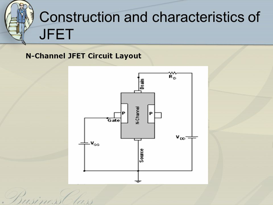 JFET Operating Characteristics There are three basic operating conditions for a JFET: A.V GS = 0, V DS increasing to some positive value B.