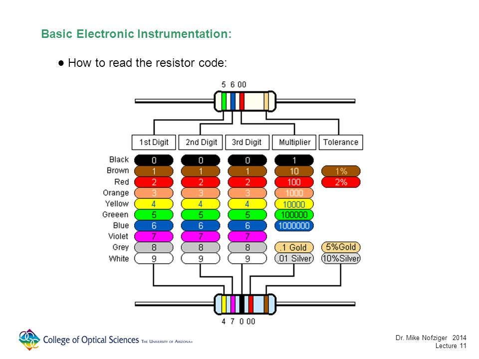 Basic Electronic Instrumentation: How to read the resistor code: Dr. Mike Nofziger 2014 Lecture 11