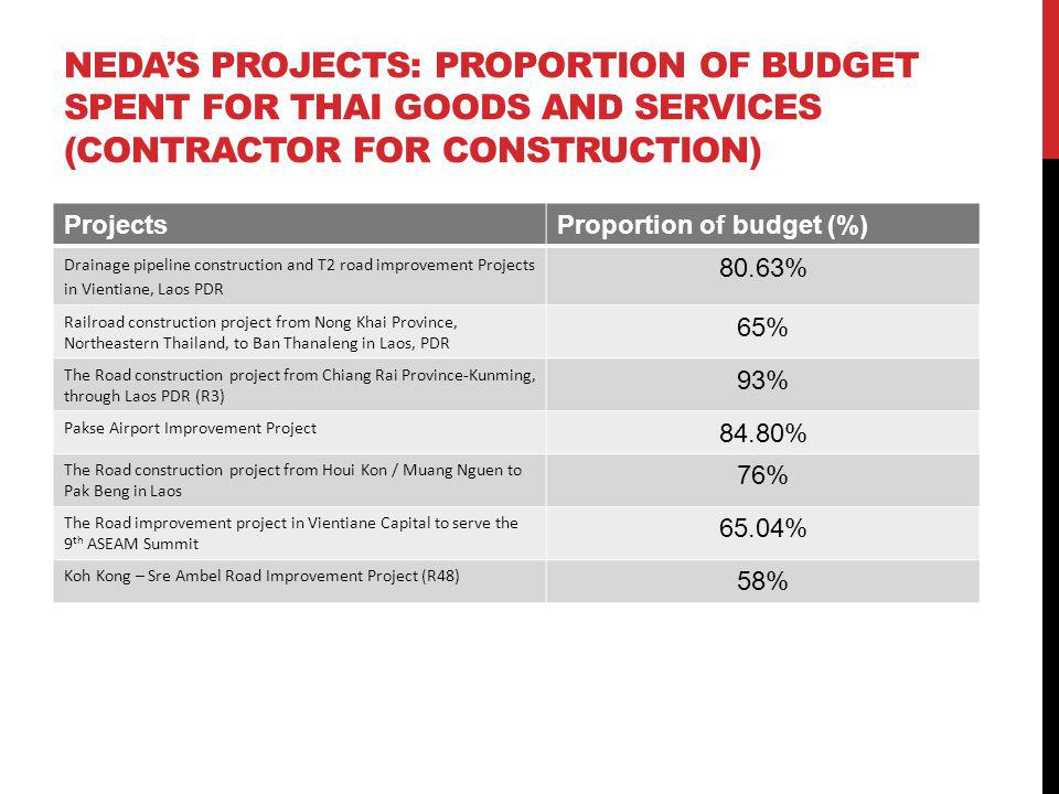 NEDAS PROJECTS: PROPORTION OF BUDGET SPENT FOR THAI GOODS AND SERVICES (CONTRACTOR FOR CONSTRUCTION) ProjectsProportion of budget (%) Drainage pipelin