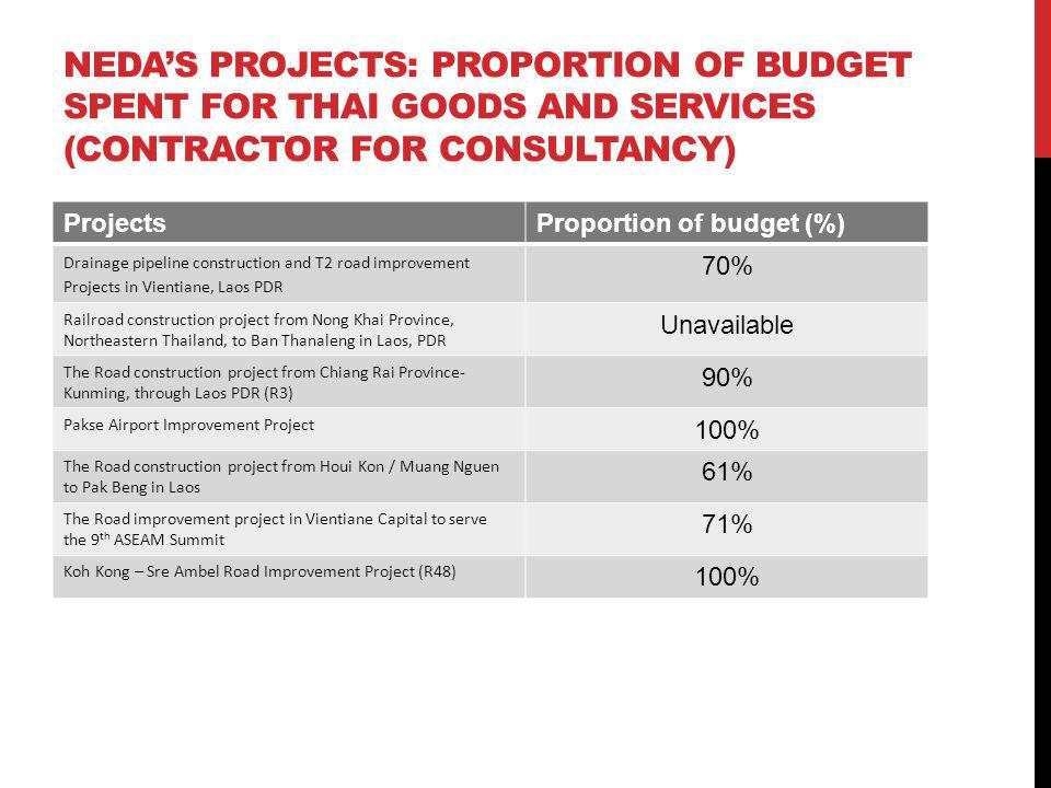 NEDAS PROJECTS: PROPORTION OF BUDGET SPENT FOR THAI GOODS AND SERVICES (CONTRACTOR FOR CONSULTANCY) ProjectsProportion of budget (%) Drainage pipeline construction and T2 road improvement Projects in Vientiane, Laos PDR 70% Railroad construction project from Nong Khai Province, Northeastern Thailand, to Ban Thanaleng in Laos, PDR Unavailable The Road construction project from Chiang Rai Province- Kunming, through Laos PDR (R3) 90% Pakse Airport Improvement Project 100% The Road construction project from Houi Kon / Muang Nguen to Pak Beng in Laos 61% The Road improvement project in Vientiane Capital to serve the 9 th ASEAM Summit 71% Koh Kong – Sre Ambel Road Improvement Project (R48) 100%