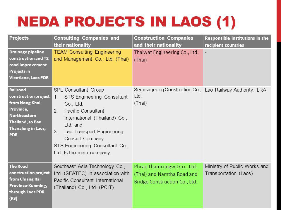 NEDA PROJECTS IN LAOS (1) Projects Consulting Companies and their nationality Construction Companies and their nationality Responsible institutions in