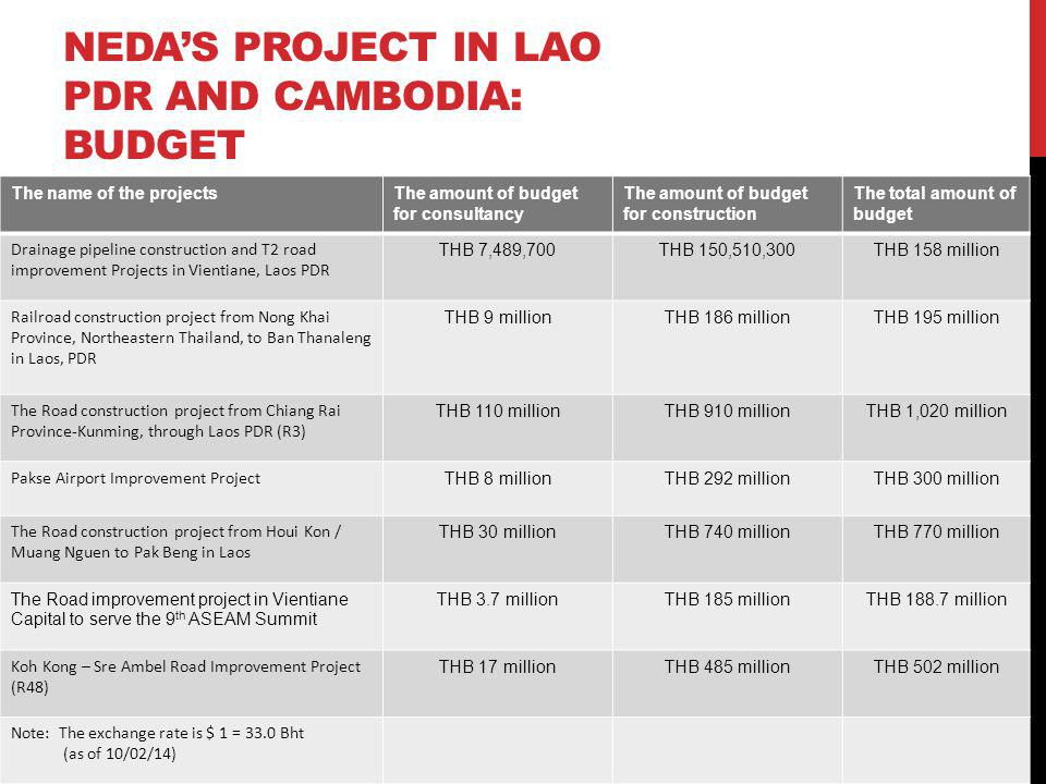 NEDAS PROJECT IN LAO PDR AND CAMBODIA: BUDGET The name of the projectsThe amount of budget for consultancy The amount of budget for construction The t
