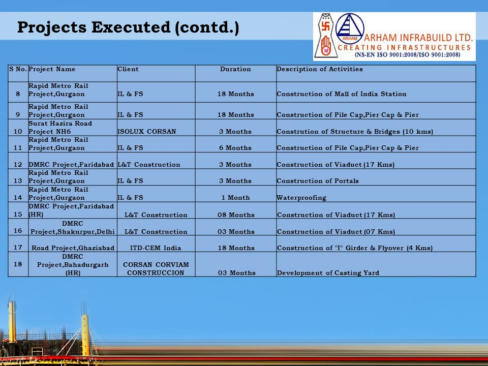 Projects Executed (contd.) S No.Project NameClientDurationDescription of Activities 8 Rapid Metro Rail Project,GurgaonIL & FS18 MonthsConstruction of