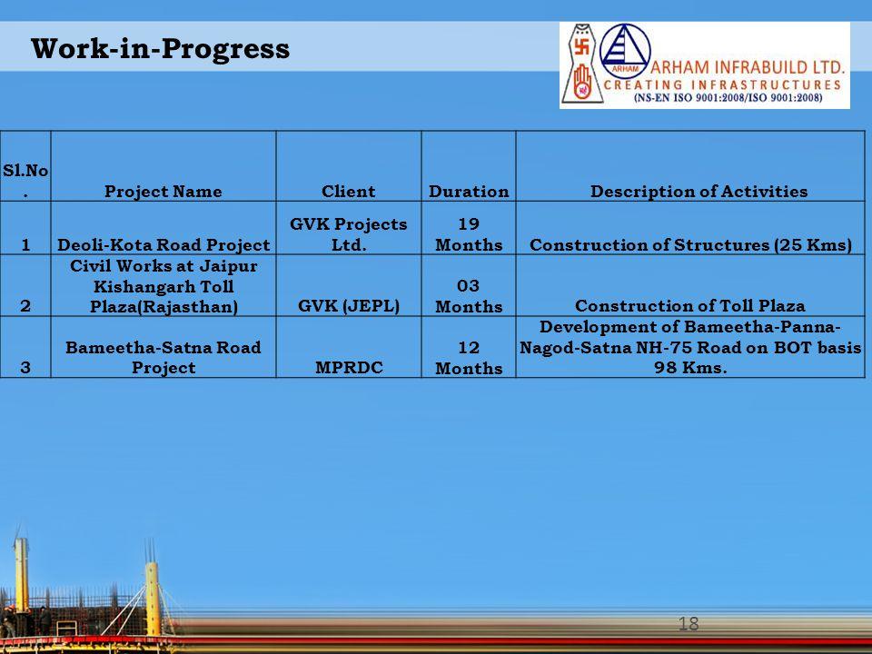 Work-in-Progress 18 Sl.No.Project NameClientDuration Description of Activities 1Deoli-Kota Road Project GVK Projects Ltd. 19 MonthsConstruction of Str