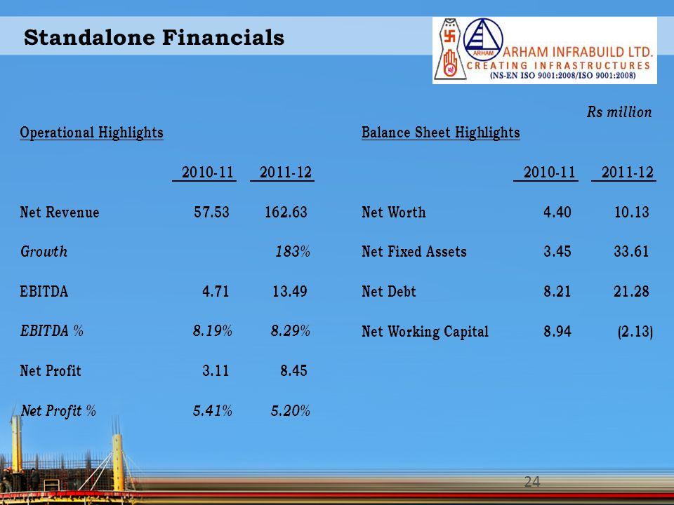 Standalone Financials 24