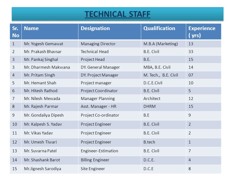 Sr. No NameDesignationQualificationExperience ( yrs) 1Mr.