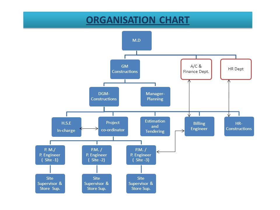 ORGANISATION CHART M.D GM Constructions DGM- Constructions Project co-ordinator P.