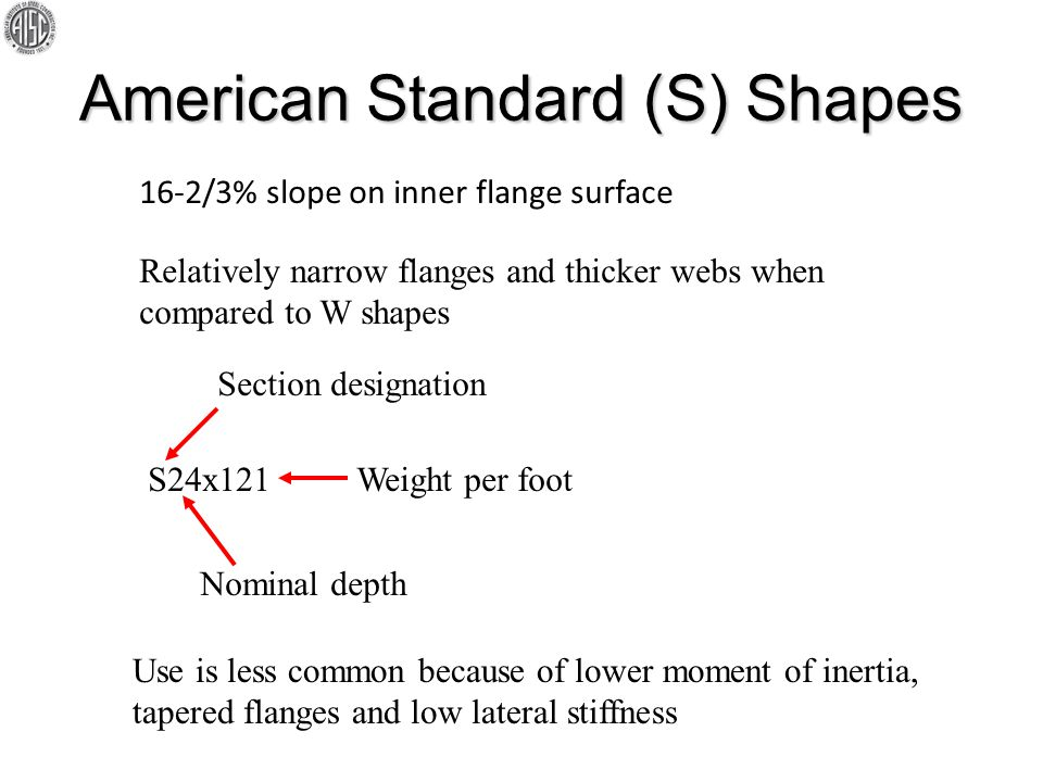 American Standard (S) Shapes 16-2/3% slope on inner flange surface S24x121 Section designation Nominal depth Weight per foot Relatively narrow flanges