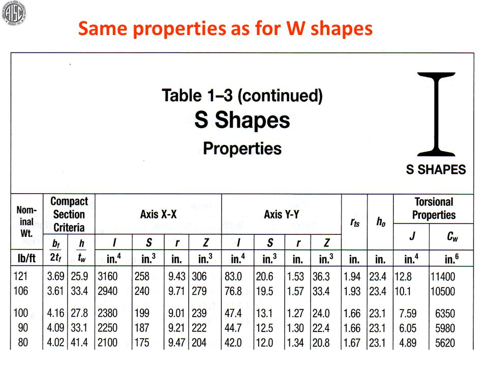 Same properties as for W shapes