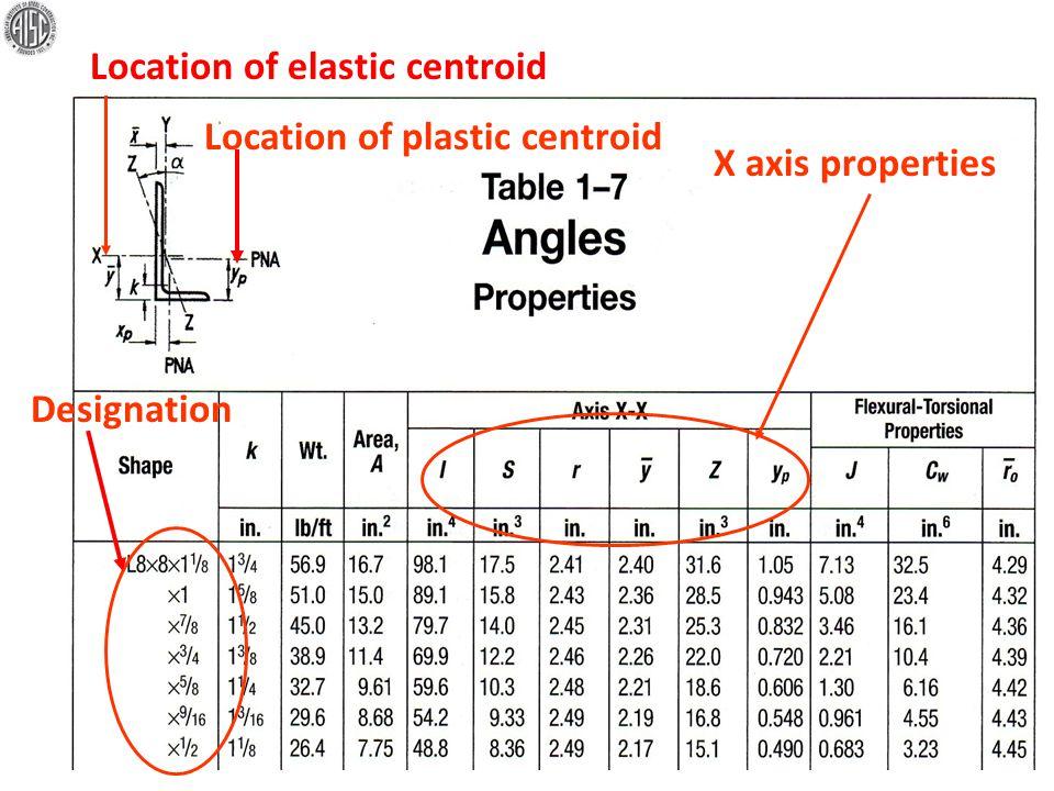 Designation Location of elastic centroid Location of plastic centroid X axis properties