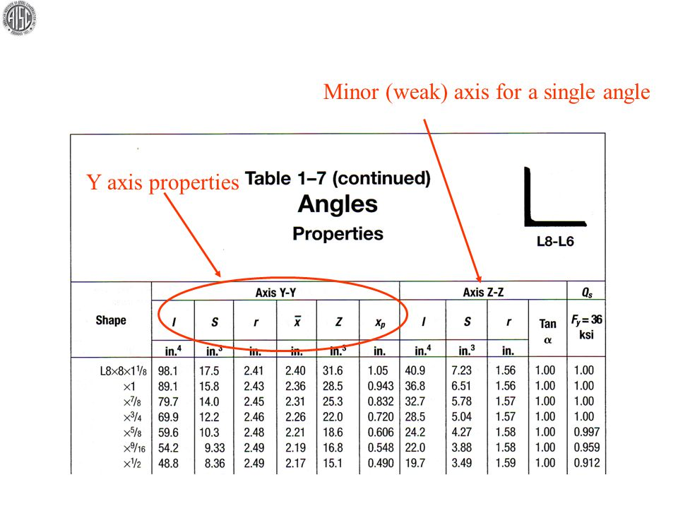 Y axis properties Minor (weak) axis for a single angle