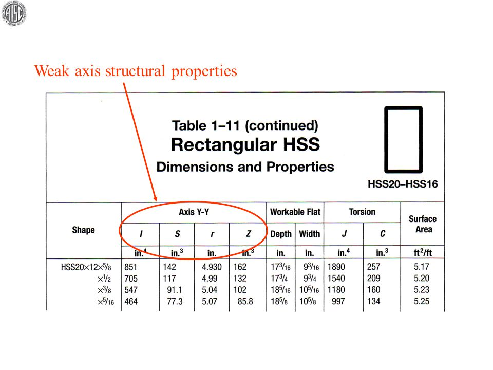 Weak axis structural properties
