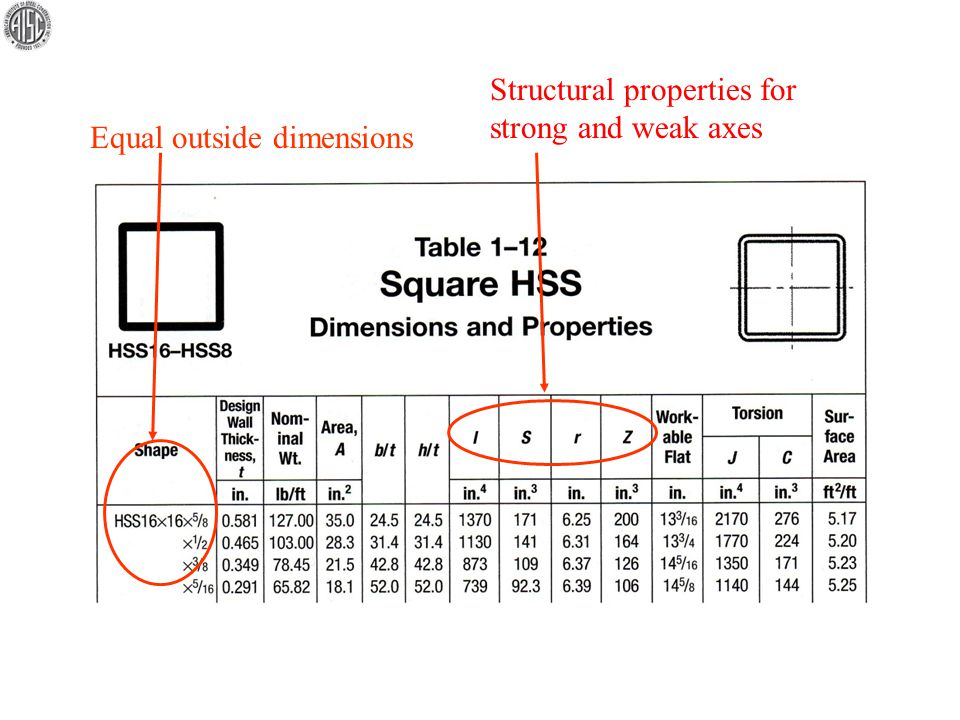 Equal outside dimensions Structural properties for strong and weak axes