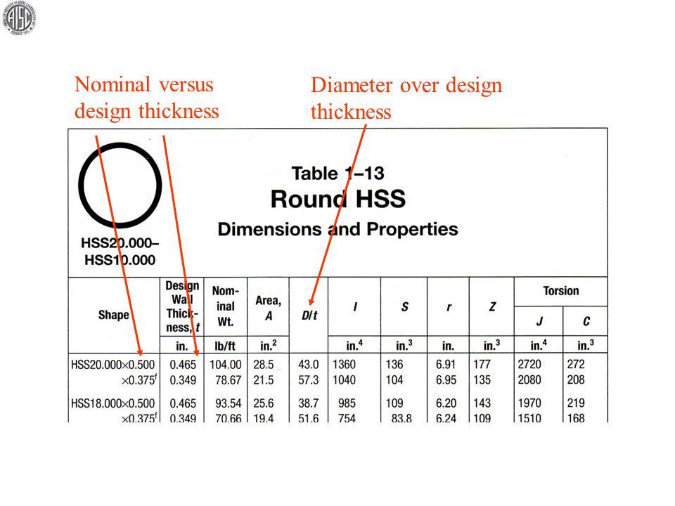 Diameter over design thickness Nominal versus design thickness