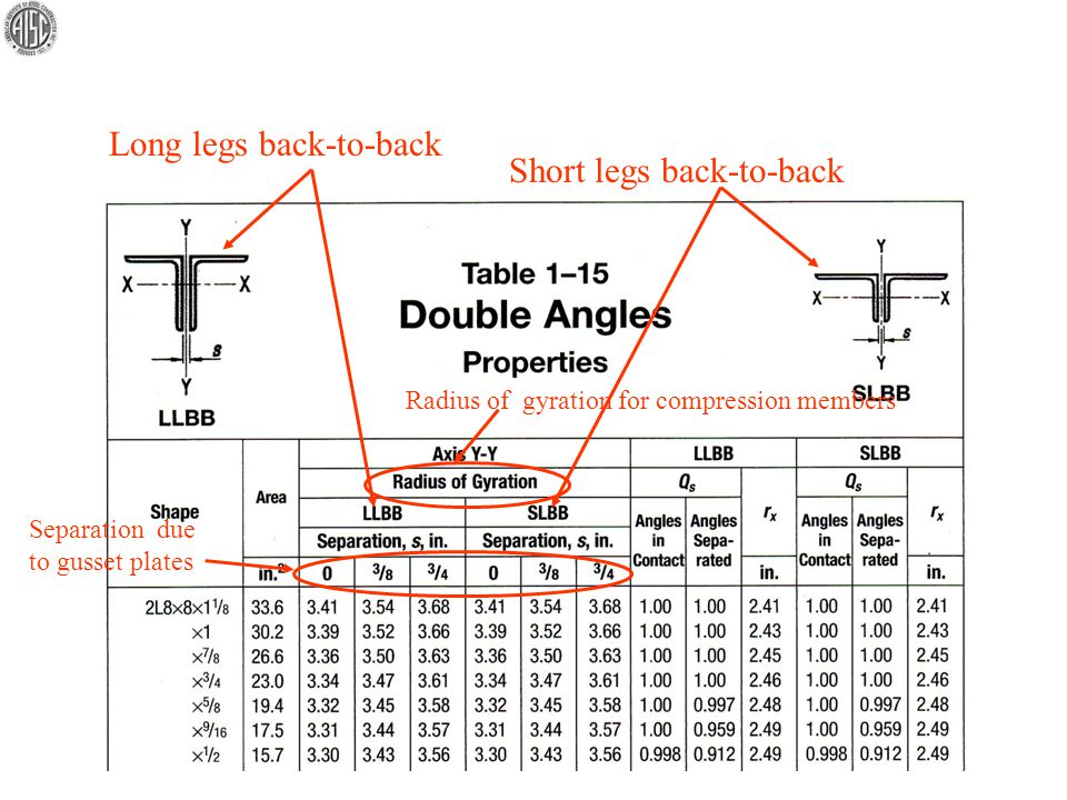 Long legs back-to-back Short legs back-to-back Separation due to gusset plates Radius of gyration for compression members