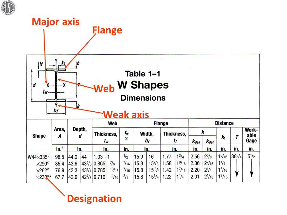 Flange Web Major axisDesignation Weak axis