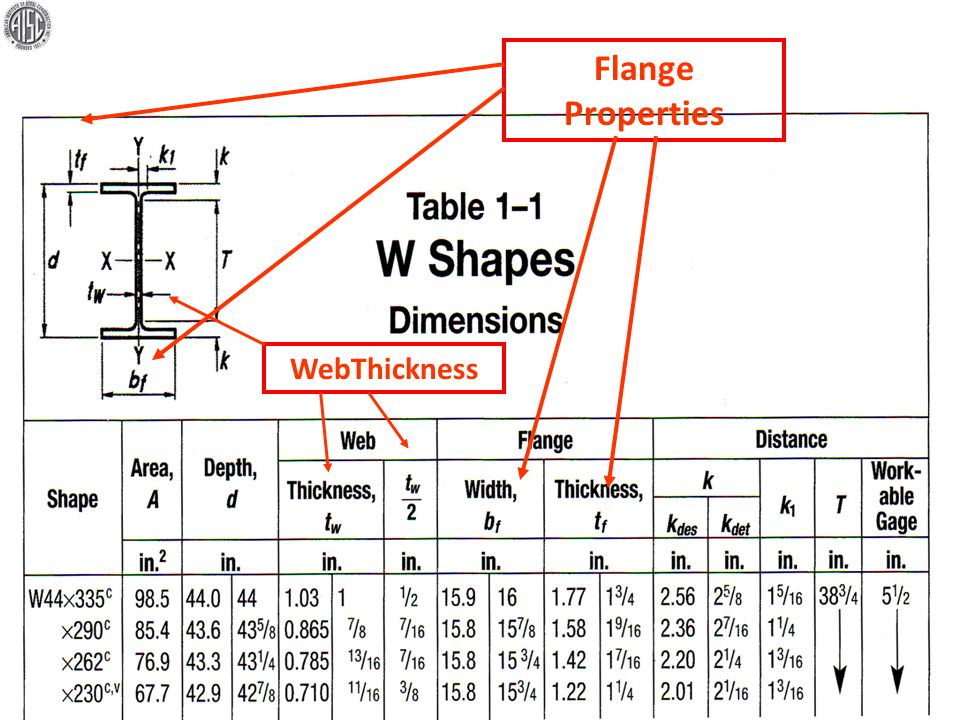 Spacing between rows of bolts in flange Flat portion of web End of fillet transition between web and flange