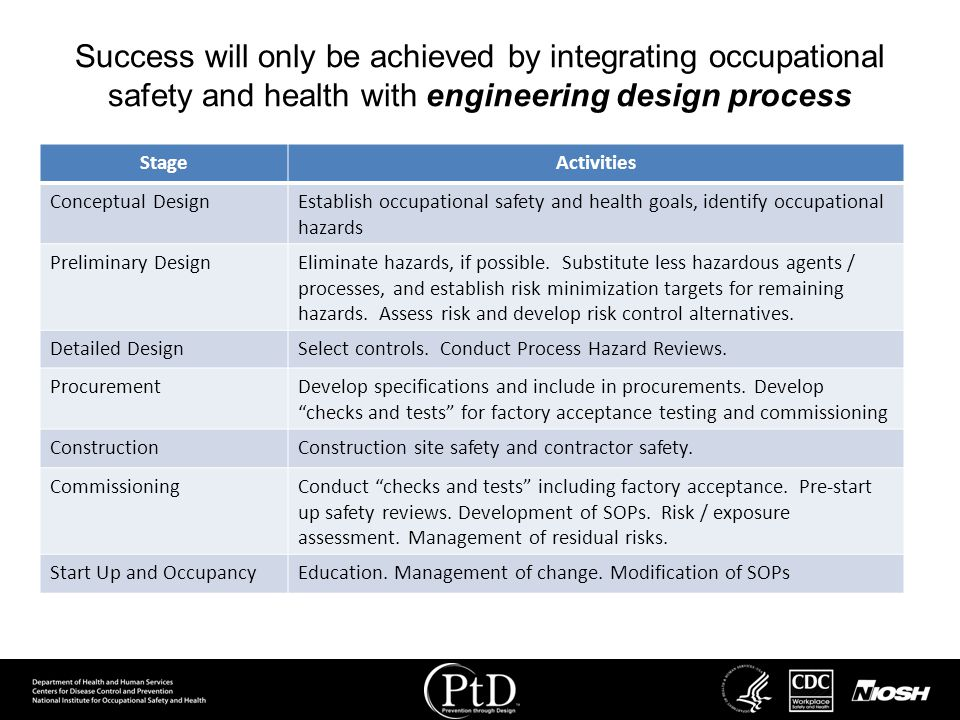 Success will only be achieved by integrating occupational safety and health with engineering design process StageActivities Conceptual DesignEstablish