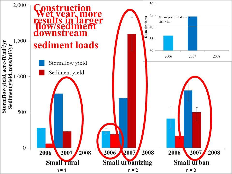 Wet year, more flow/sediment n = 1n = 2n = 3 Mean precipitation - 40.2 in. Mean precipitation - 40.2 in. Stormflow yield Sediment yield Construction r