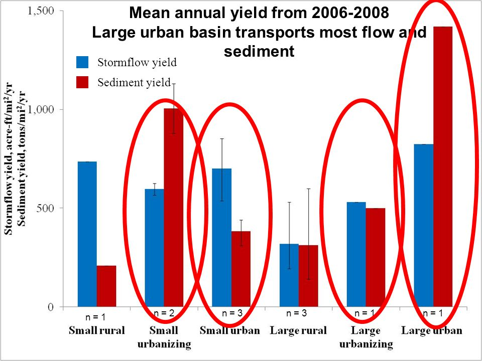 Mean annual yield from 2006-2008 Large urban basin transports most flow and sediment n = 1n = 3n = 1 n = 3n = 2 Stormflow yield Sediment yield