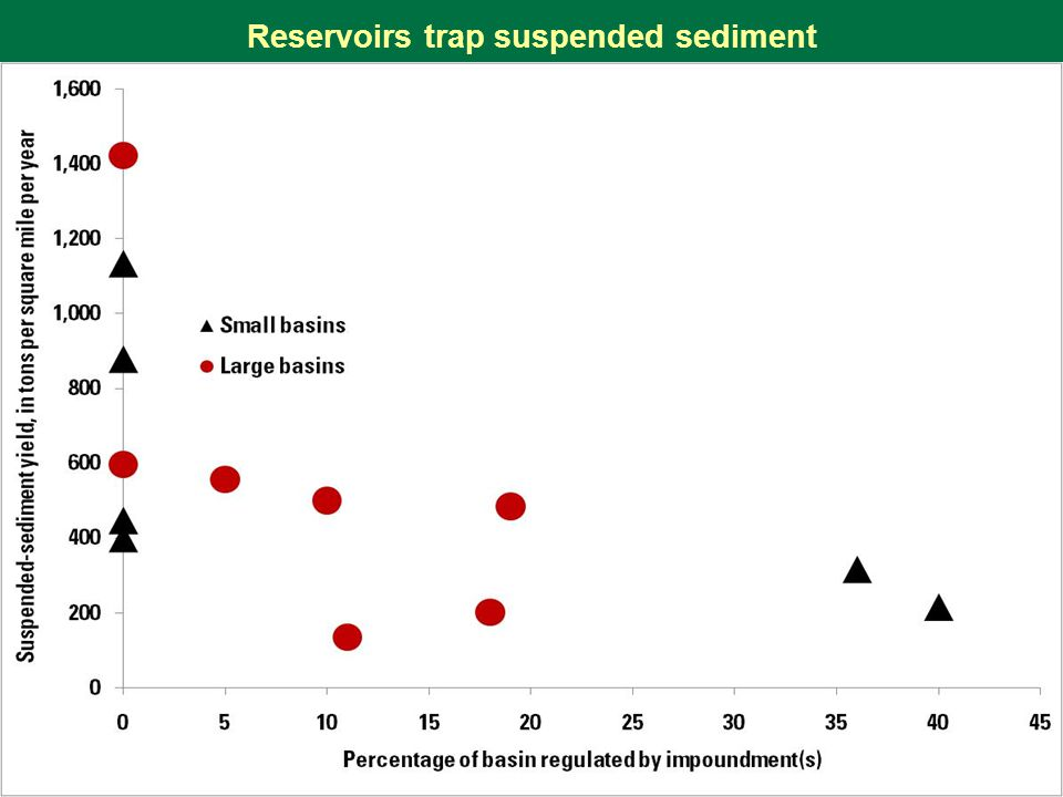 Reservoirs trap suspended sediment
