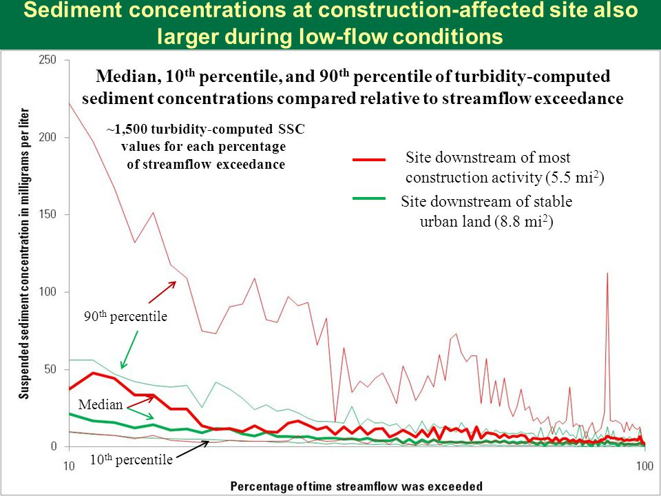 Sediment concentrations at construction-affected site also larger during low-flow conditions Median, 10 th percentile, and 90 th percentile of turbidity-computed sediment concentrations compared relative to streamflow exceedance 10 th percentile 90 th percentile Median Site downstream of most construction activity (5.5 mi 2 ) Site downstream of stable urban land (8.8 mi 2 ) ~1,500 turbidity-computed SSC values for each percentage of streamflow exceedance