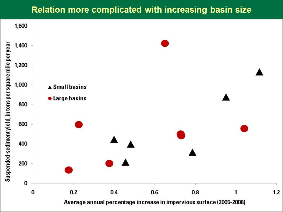 Relation more complicated with increasing basin size