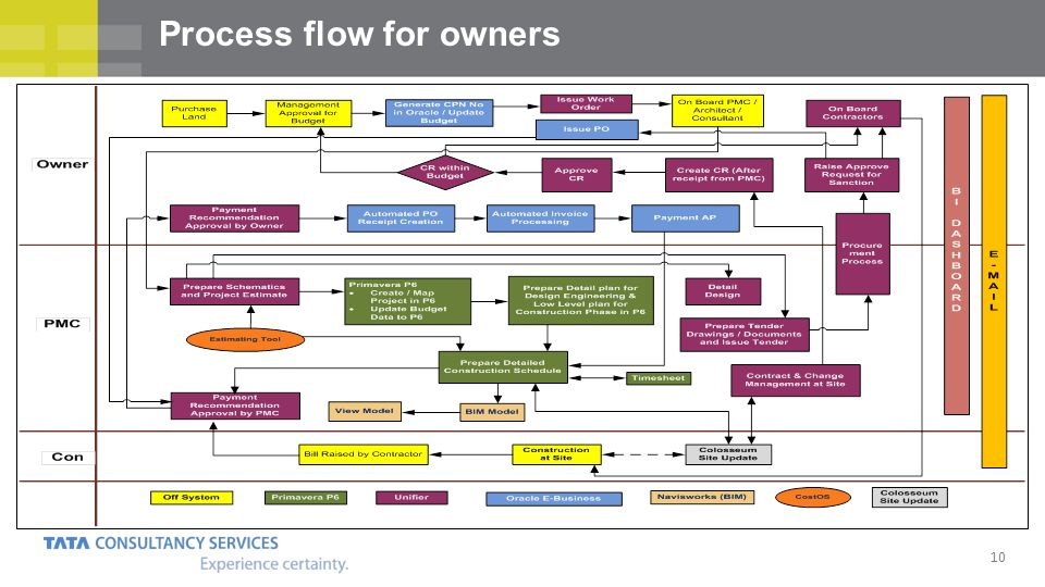 10 Process flow for owners