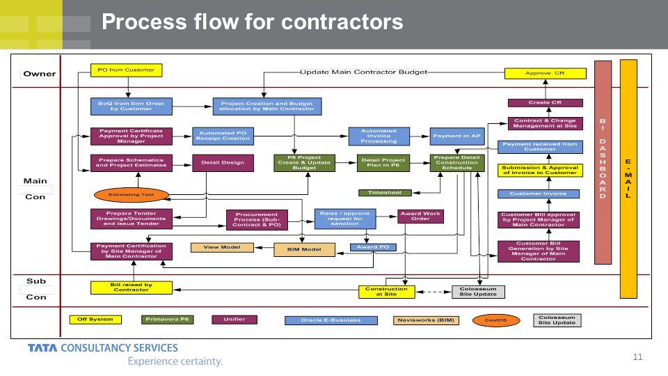 11 Process flow for contractors