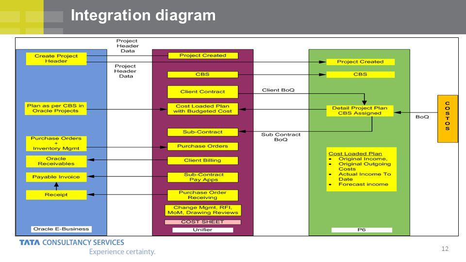 12 Integration diagram