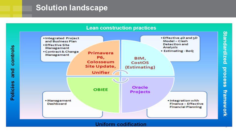 9 Solution landscape Lean construction practices Policies and controls Uniform codification Standardized process framework