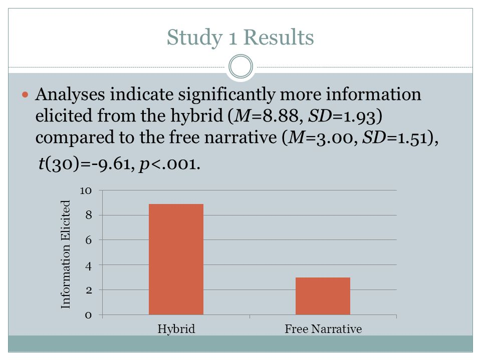 Study 1 Results Analyses indicate significantly more information elicited from the hybrid (M=8.88, SD=1.93) compared to the free narrative (M=3.00, SD