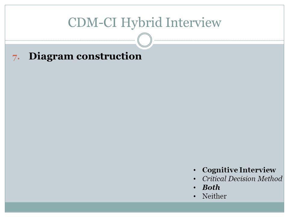 CDM-CI Hybrid Interview 7. Diagram construction Cognitive Interview Critical Decision Method Both Neither