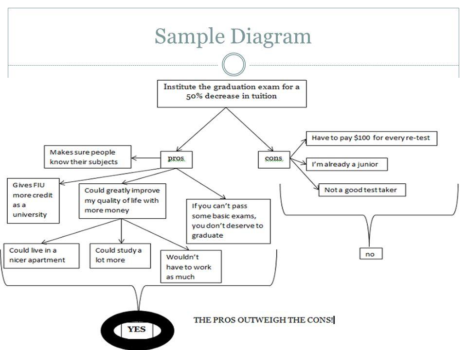 Sample Diagram