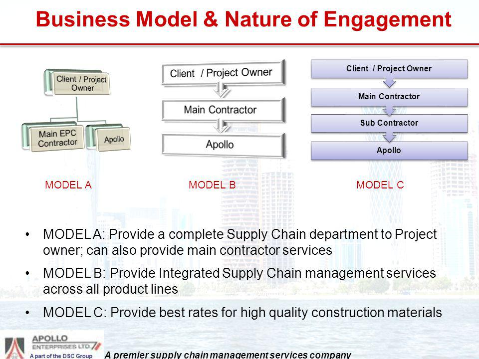 Business Model & Nature of Engagement Apollo Sub Contractor Main Contractor Client / Project Owner MODEL A: Provide a complete Supply Chain department