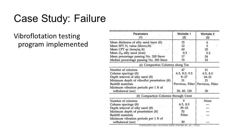 Case Study: Failure Vibroflotation testing program implemented Thermalito Bay worksites table (Harder et. al., 1984)