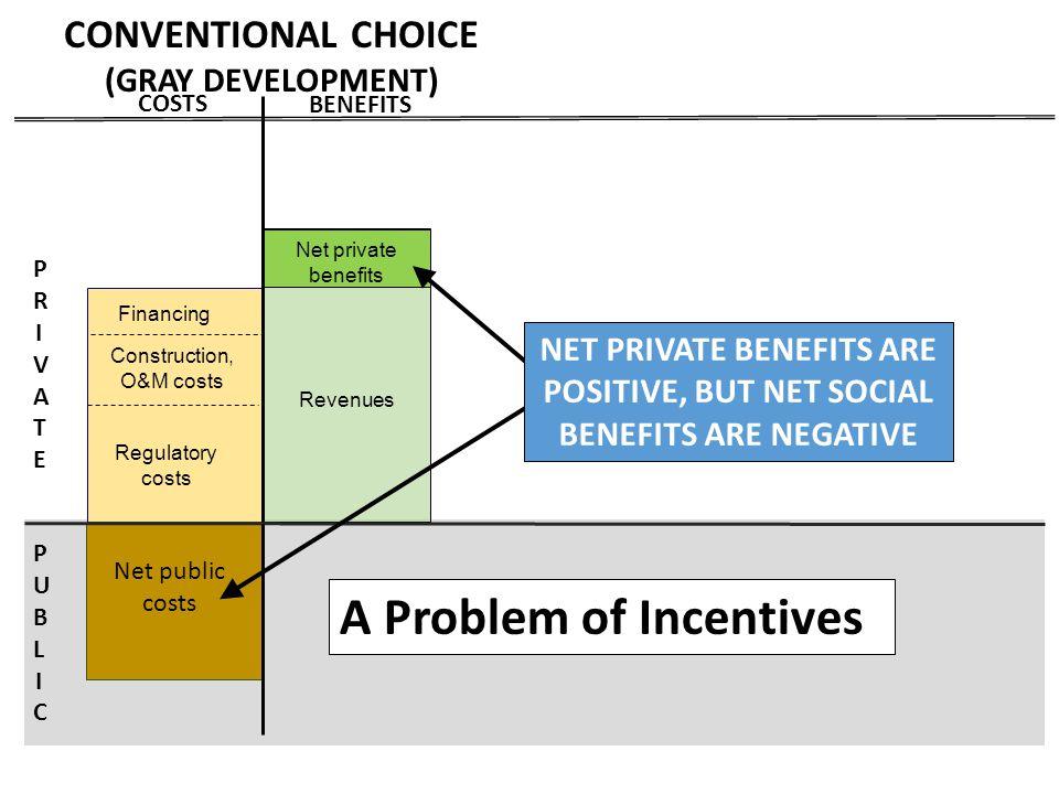 PRIVATEPRIVATE PUBLICPUBLIC Revenues BENEFITS COSTS Construction + O&M costs Revenues Financing Net private benefits Construction, O&M costs Regulator