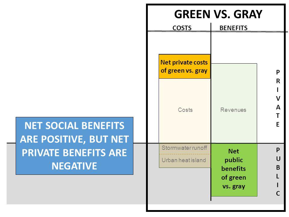 Revenues PRIVATEPRIVATE PUBLICPUBLIC CO 2 absorption Habitat Amenities Reduced runoff & heat island Net public benefits of green vs.