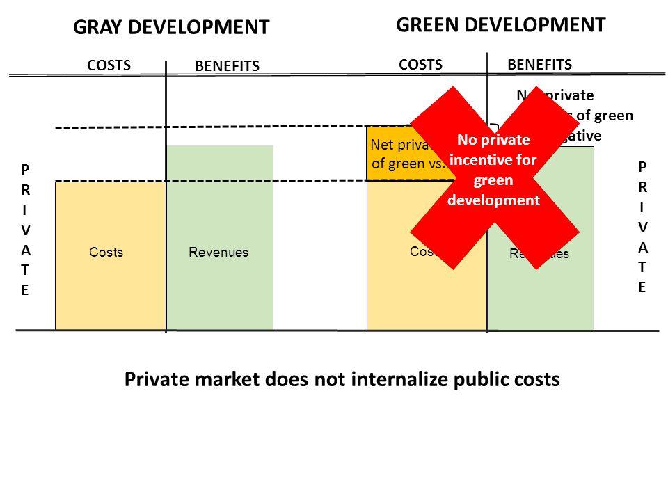 BENEFITS COSTS GRAY DEVELOPMENT BENEFITS COSTS GREEN DEVELOPMENT Construction + O&M costs Revenues PRIVATEPRIVATE Costs PRIVATEPRIVATE Revenues Net pr