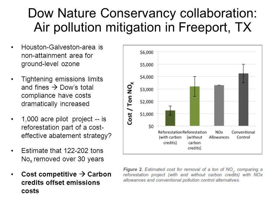 Dow TNC Collaboration Dow Nature Conservancy collaboration: Air pollution mitigation in Freeport, TX Houston-Galveston-area is non-attainment area for