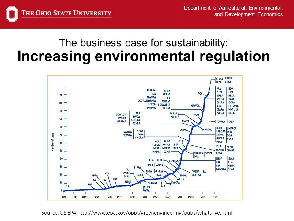 Department of Agricultural, Environmental, and Development Economics The business case for sustainability: Increasing environmental regulation Source: US EPA http://www.epa.gov/oppt/greenengineering/pubs/whats_ge.html