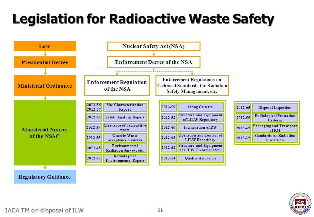 IAEA TM on disposal of ILW 11 Legislation for Radioactive Waste Safety Nuclear Safety Act (NSA) Enforcement Decree of the NSA Enforcement Regulation o
