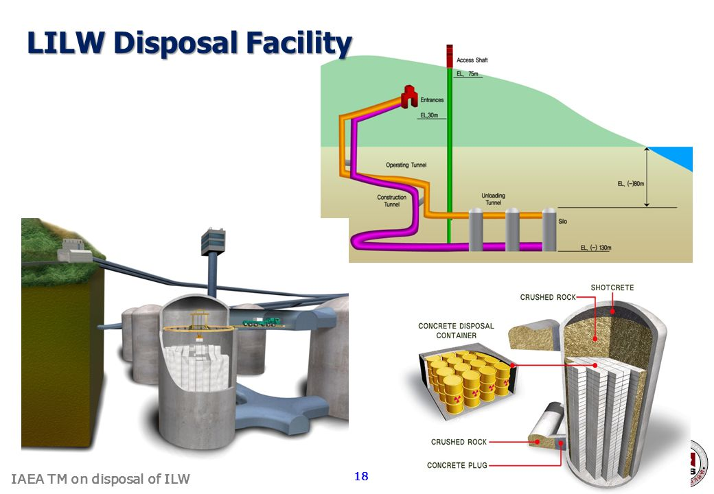 IAEA TM on disposal of ILW LILW Disposal Facility 18