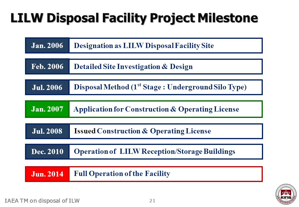 IAEA TM on disposal of ILW LILW Disposal Facility Project Milestone Designation as LILW Disposal Facility Site Jan. 2006 Detailed Site Investigation &