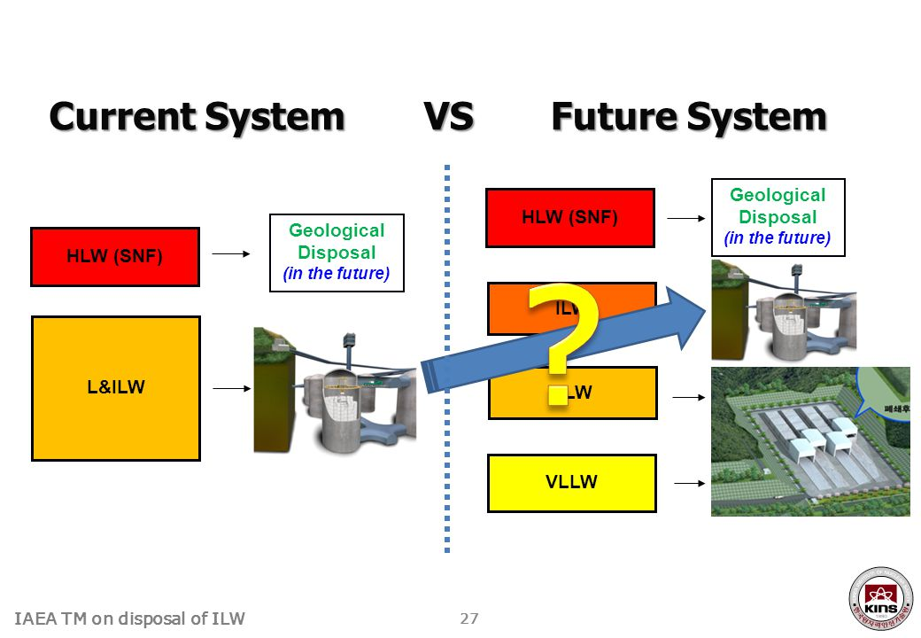 IAEA TM on disposal of ILW Current System 27 HLW (SNF) Geological Disposal (in the future) ILW LLW VLLW Near Surface Disposal (Surface landfill / Engineered Barrier) Intermediate Depth Disposal (??) Geological Disposal (in the future) HLW (SNF) L&ILW VS Future System