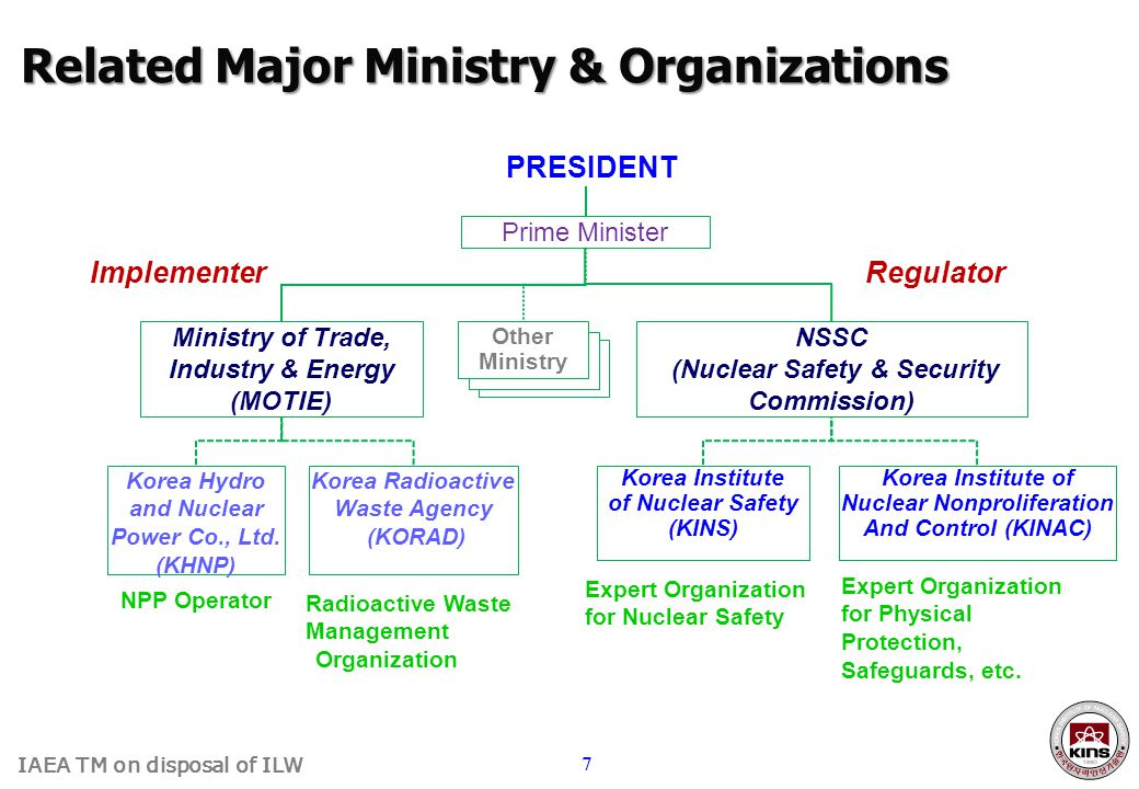 IAEA TM on disposal of ILW 7 Korea Institute of Nuclear Safety (KINS) Korea Institute of Nuclear Nonproliferation And Control (KINAC) PRESIDENT Prime Minister Ministry of Trade, Industry & Energy (MOTIE) Korea Hydro and Nuclear Power Co., Ltd.